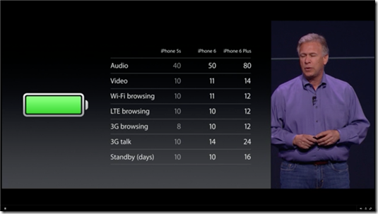 Battery numbers of the iPhone 6 and iPhone 6 Plus look impressive on paper