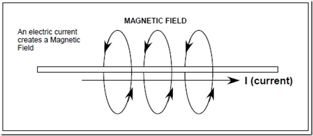 electromagneticMagnetic-Field