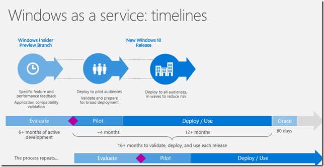 windows-as-a-service-timelines