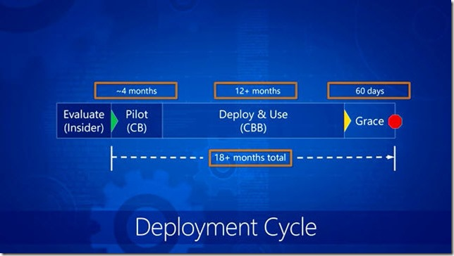 windows10-deployment-cycle