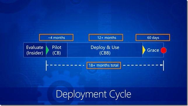 windows10-deployment-cycle