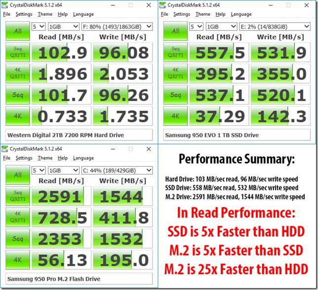 NVMe vs SSD vs HDD Performance