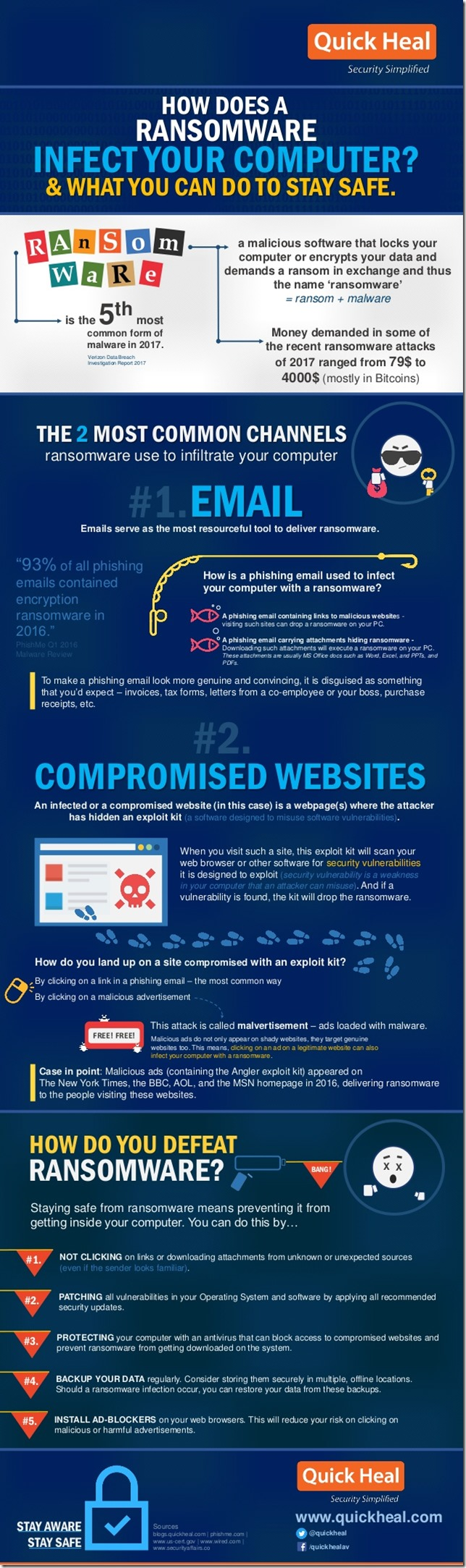 How a Ransomware Infects your Computer [INFOGRAPHIC]
