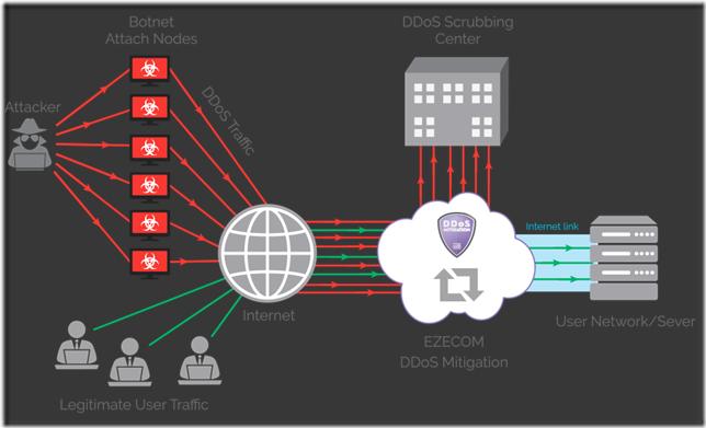 DDoS-Mitigation-diagram