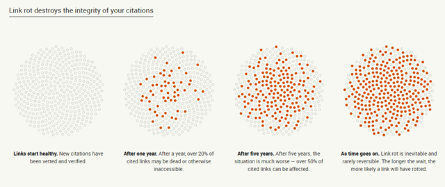 Link rot destroys the integrity of your citations