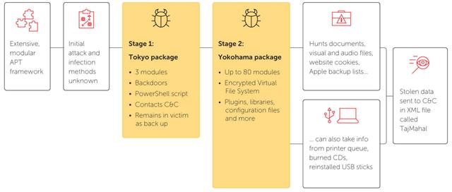 The TajMahal APT framework